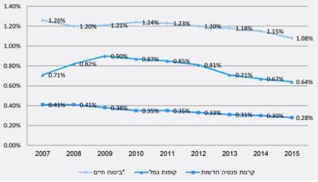 שיעור דמי ניהול ממוצע מנכסים בשנים 2007-2015 (באחוזים)