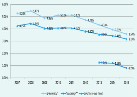 שיעור דמי ניהול מהפקדות בשנים 2015-2017 (באחוזים)
