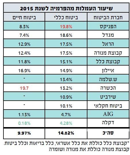 %d7%aa%d7%a9%d7%95%d7%90%d7%95%d7%aa-2015