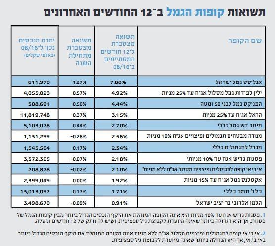%d7%aa%d7%a9%d7%95%d7%90%d7%95%d7%aa-1
