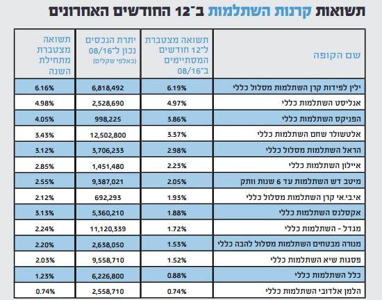 %d7%aa%d7%a9%d7%95%d7%90%d7%95%d7%aa-2