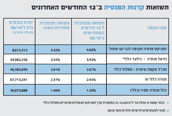 %d7%aa%d7%a9%d7%95%d7%90%d7%95%d7%aa-3