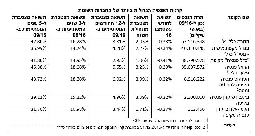 %d7%98%d7%91%d7%9c%d7%94-3